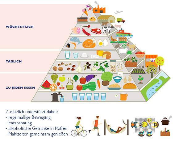 Mediterrane Ernährungspyramide